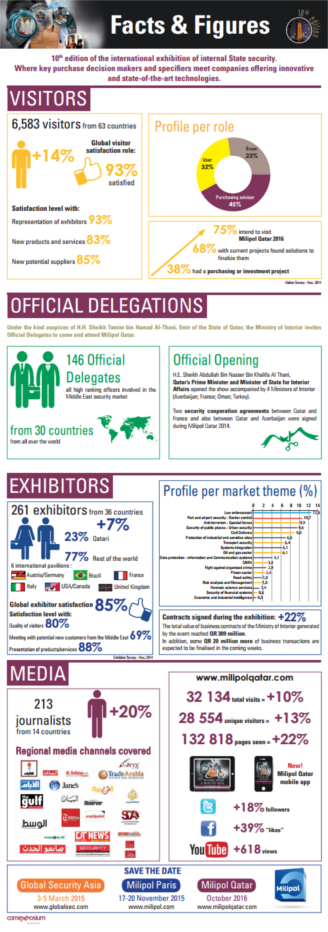 Facts & Figures Milipol Qatar 2014